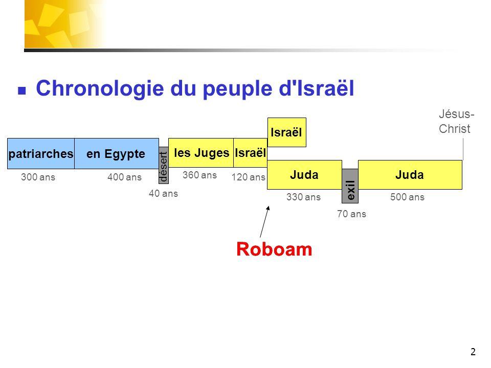 2 patriarches les Juges Juda Israël Juda désert exil 400 ans 40 ans 120 ans300 ans 330 ans 70 ans 500 ans Roboam Israël 360 ans Chronologie du peuple d Israël en Egypte Jésus- Christ