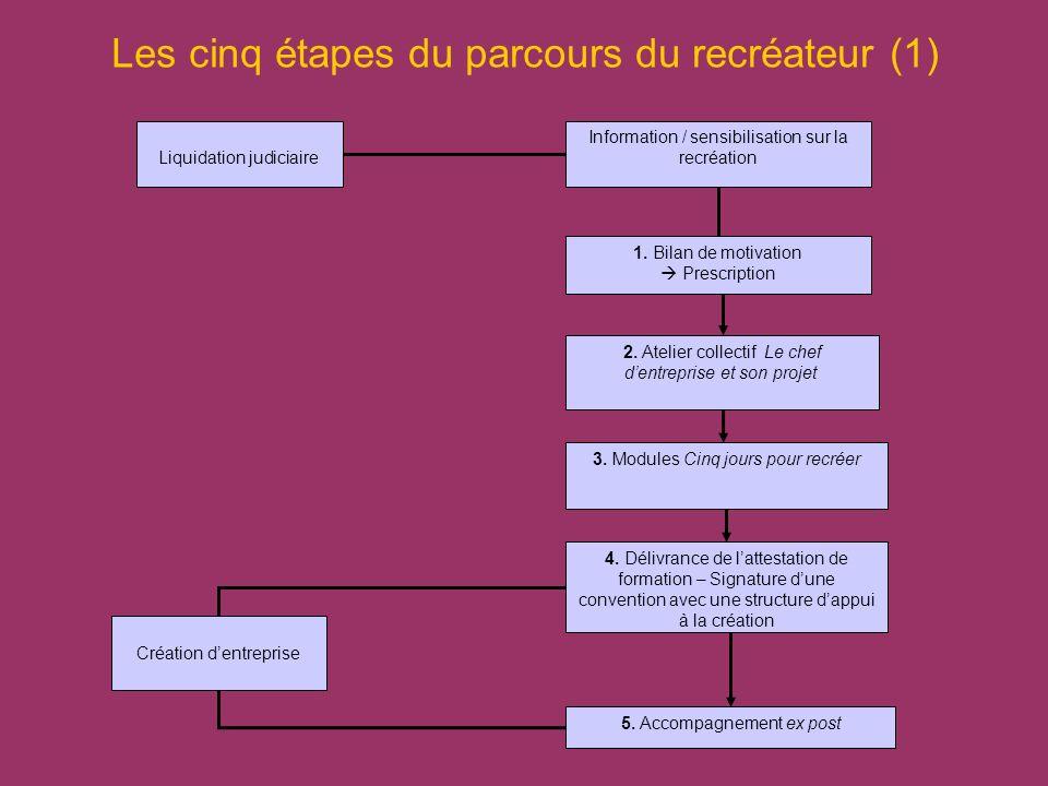 Les cinq étapes du parcours du recréateur (1) Information / sensibilisation sur la recréationLiquidation judiciaire 1. Bilan de motivation Prescriptio