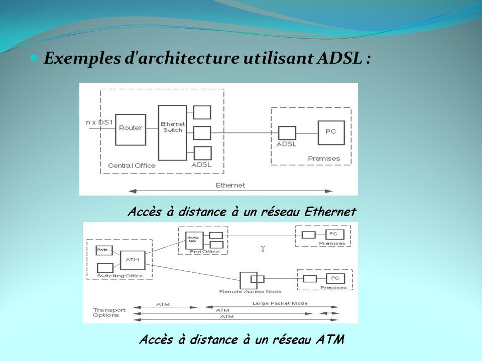 Exemples d'architecture utilisant ADSL : Accès à distance à un réseau Ethernet Accès à distance à un réseau ATM