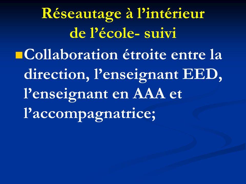 Réseautage à lintérieur de lécole- suivi Collaboration étroite entre la direction, lenseignant EED, lenseignant en AAA et laccompagnatrice;