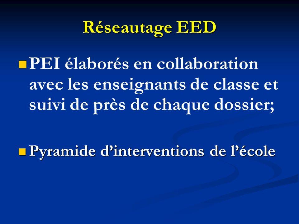 Réseautage EED PEI élaborés en collaboration avec les enseignants de classe et suivi de près de chaque dossier; Pyramide dinterventions de lécole Pyra