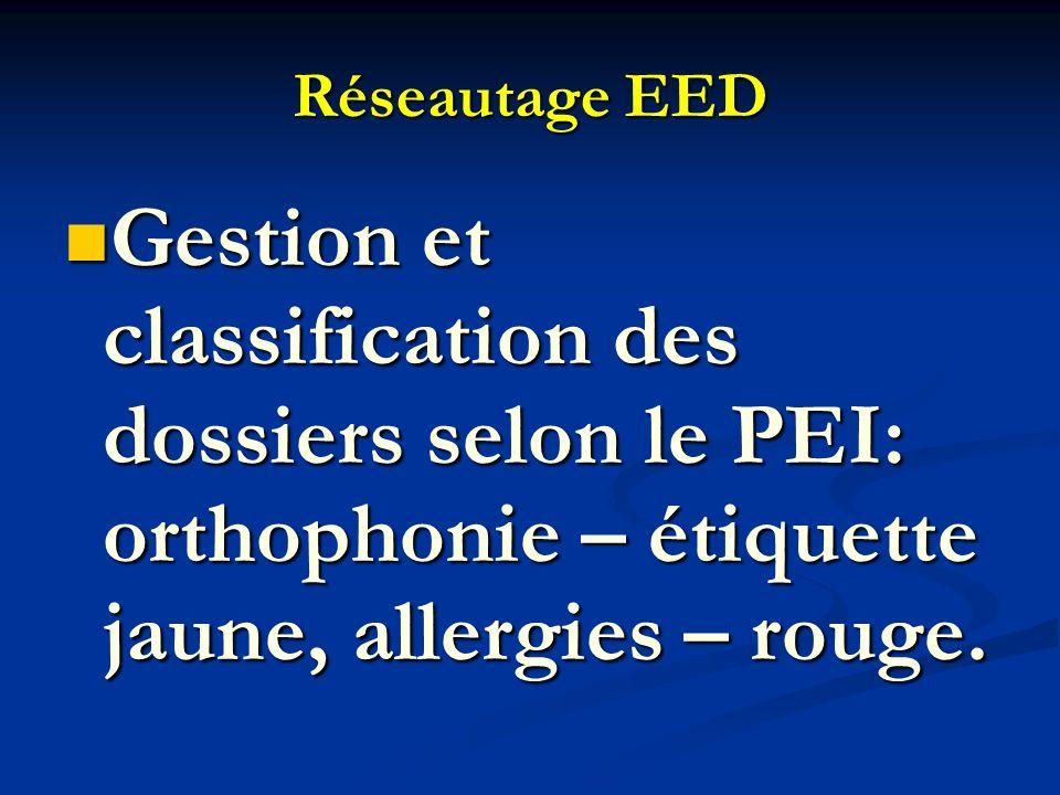 Réseautage EED Gestion et classification des dossiers selon le PEI: orthophonie – étiquette jaune, allergies – rouge. Gestion et classification des do