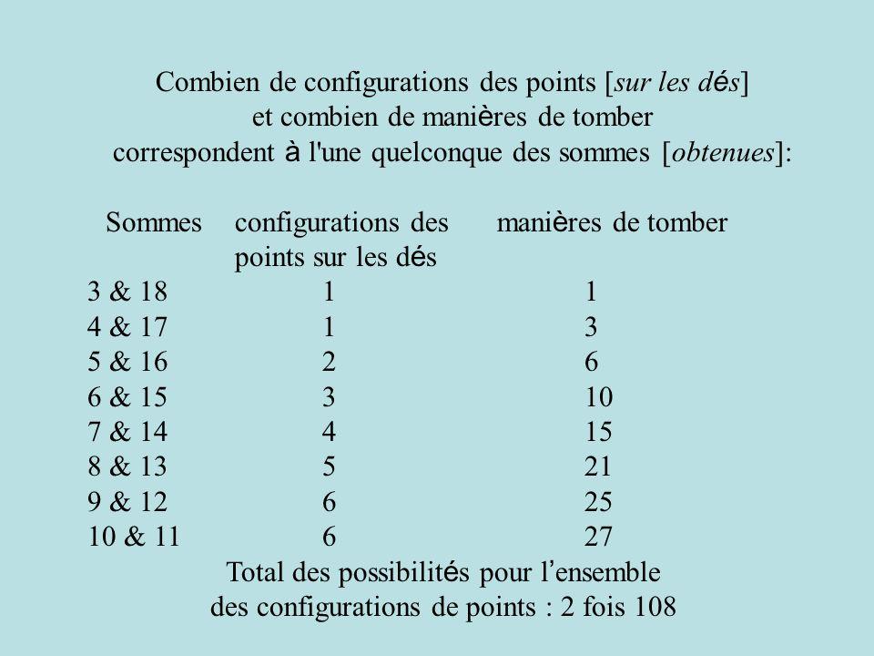 Combien de configurations des points [sur les d é s] et combien de mani è res de tomber correspondent à l une quelconque des sommes [obtenues]: Sommesconfigurations des mani è res de tomber points sur les d é s 3 & 1811 4 & 1713 5 & 1626 6 & 15310 7 & 14415 8 & 13521 9 & 12625 10 & 11627 Total des possibilit é s pour l ensemble des configurations de points : 2 fois 108