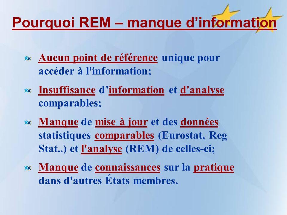 Pourquoi REM – manque dinformation Aucun point de référence unique pour accéder à l information; Insuffisance dinformation et d analyse comparables; Manque de mise à jour et des données statistiques comparables (Eurostat, Reg Stat..) et l analyse (REM) de celles-ci; Manque de connaissances sur la pratique dans d autres États membres.