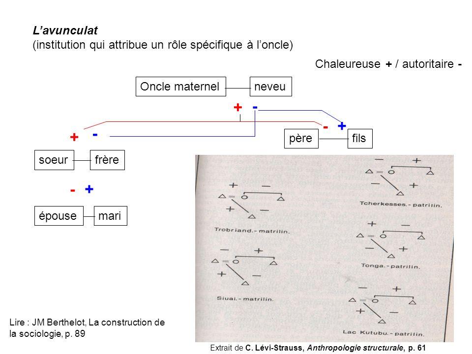 Lavunculat (institution qui attribue un rôle spécifique à loncle) Oncle maternelneveupèrefilssoeurfrèreépousemari + - - + + - -+ Chaleureuse + / autor