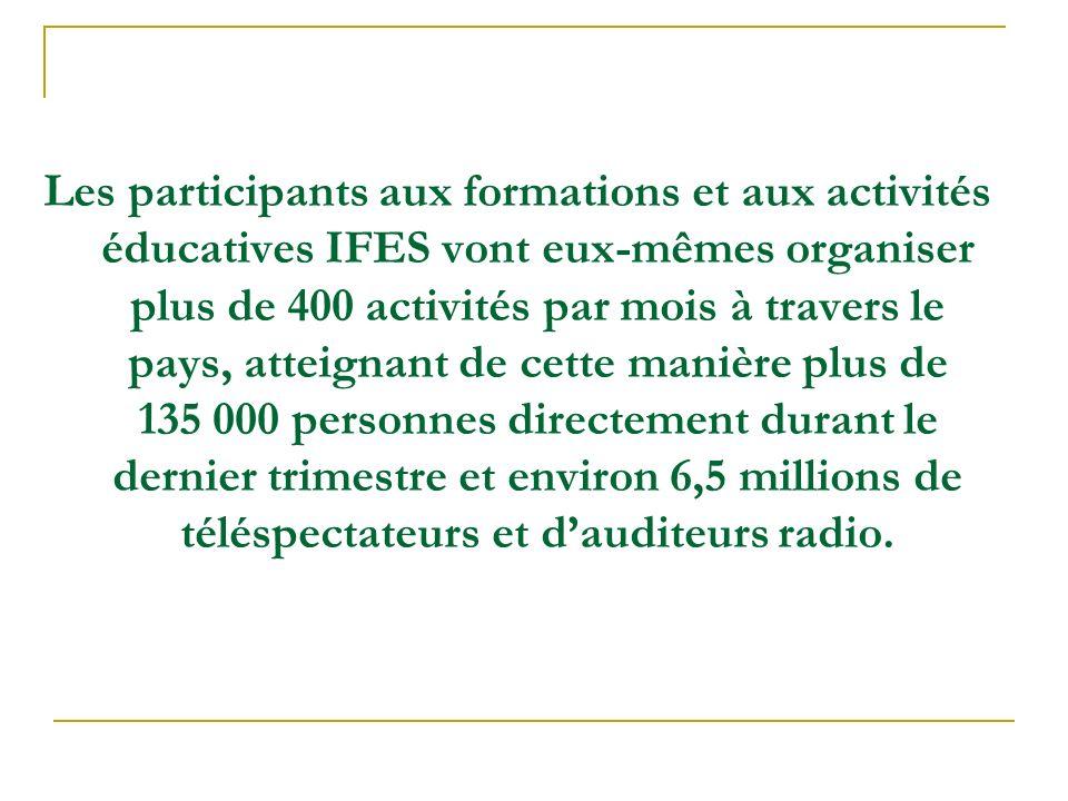 Les participants aux formations et aux activités éducatives IFES vont eux-mêmes organiser plus de 400 activités par mois à travers le pays, atteignant