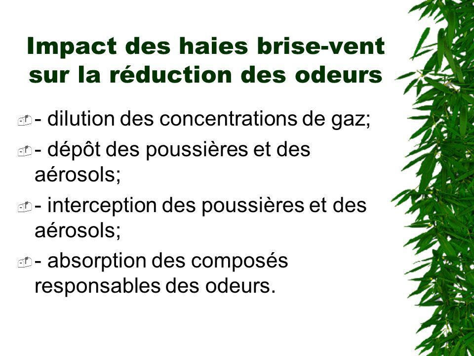 Moyens pour atténuer les odeurs Alimentation Filtration Désodorisation de lair Aération des fosses Traitement chimique et biologique des lisiers Haies