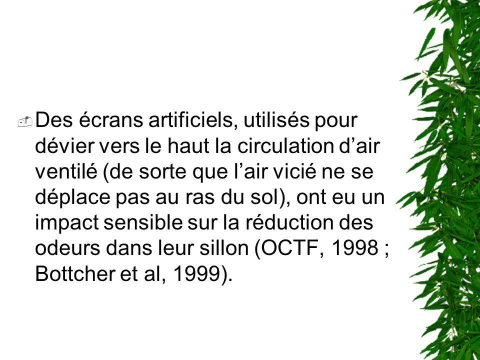 haie brise-vent zone calme Zone turbulente (dilution du panache) Distance du brise-vent (h) DAprès Raine (1974) dans McNaughton, (1988)