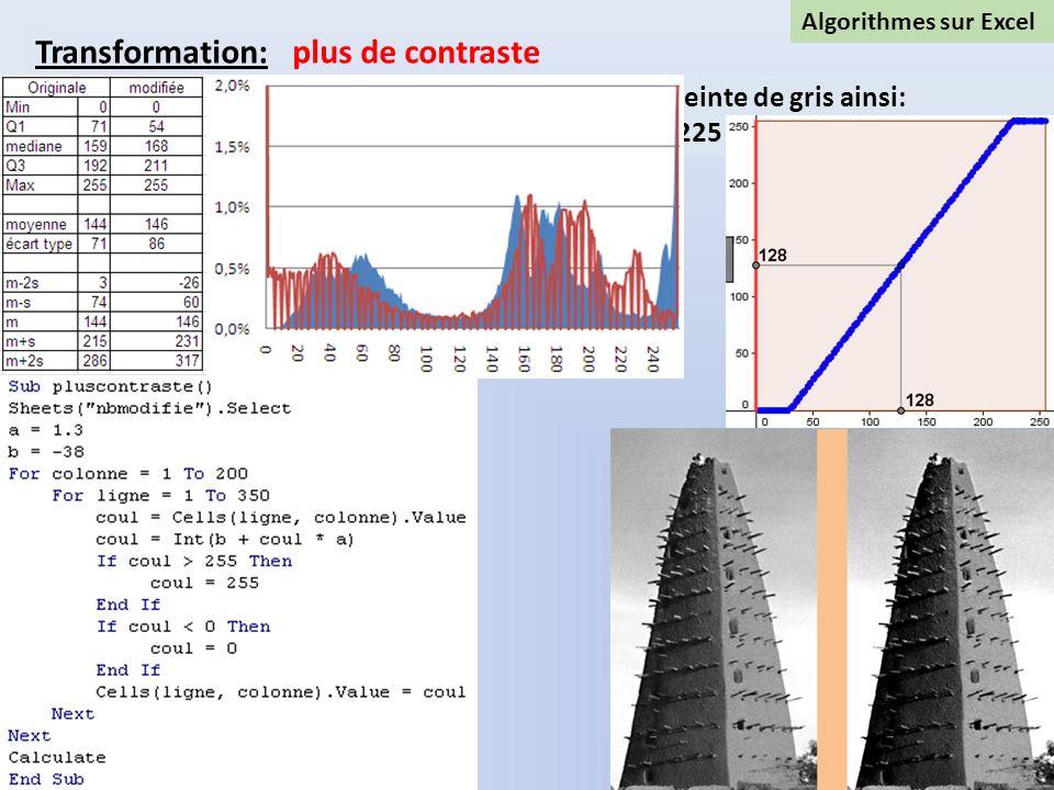Algorithmes sur Excel Transformation: plus de contraste Un algorithme créé en Visual basic va modifier le code teinte de gris ainsi: x E(1,3x-38) si 3
