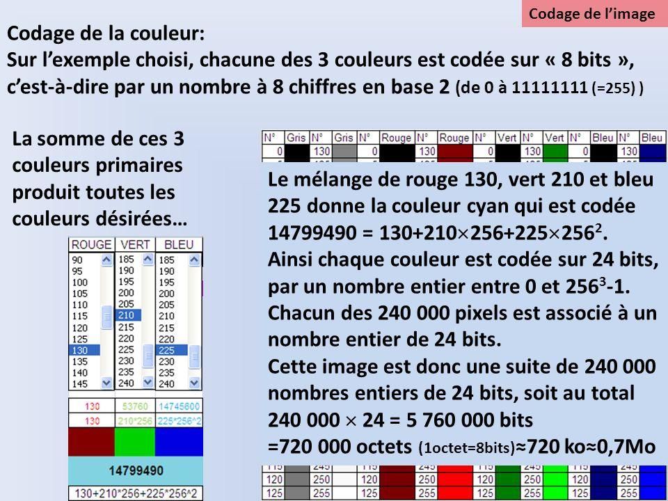Codage de la couleur: Sur lexemple choisi, chacune des 3 couleurs est codée sur « 8 bits », cest-à-dire par un nombre à 8 chiffres en base 2 (de 0 à 1