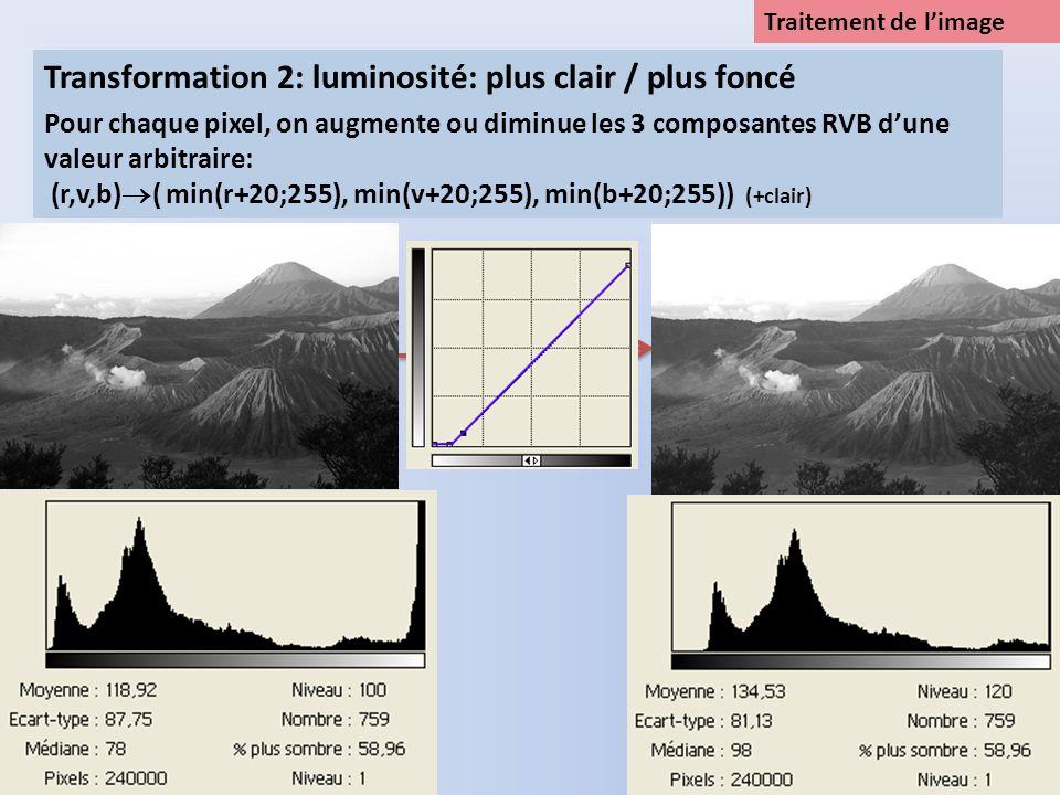 Traitement de limage Pour chaque pixel, on applique la fonction f (courbe ci-dessous) à chacune des composantes: (r,v,b) ( f(r), f(v), f(b)) Transformation 3: plus ou moins contrasté