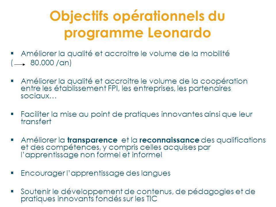 Objectifs opérationnels du programme Leonardo Améliorer la qualité et accroitre le volume de la mobilité ( 80.000 /an) Améliorer la qualité et accroit