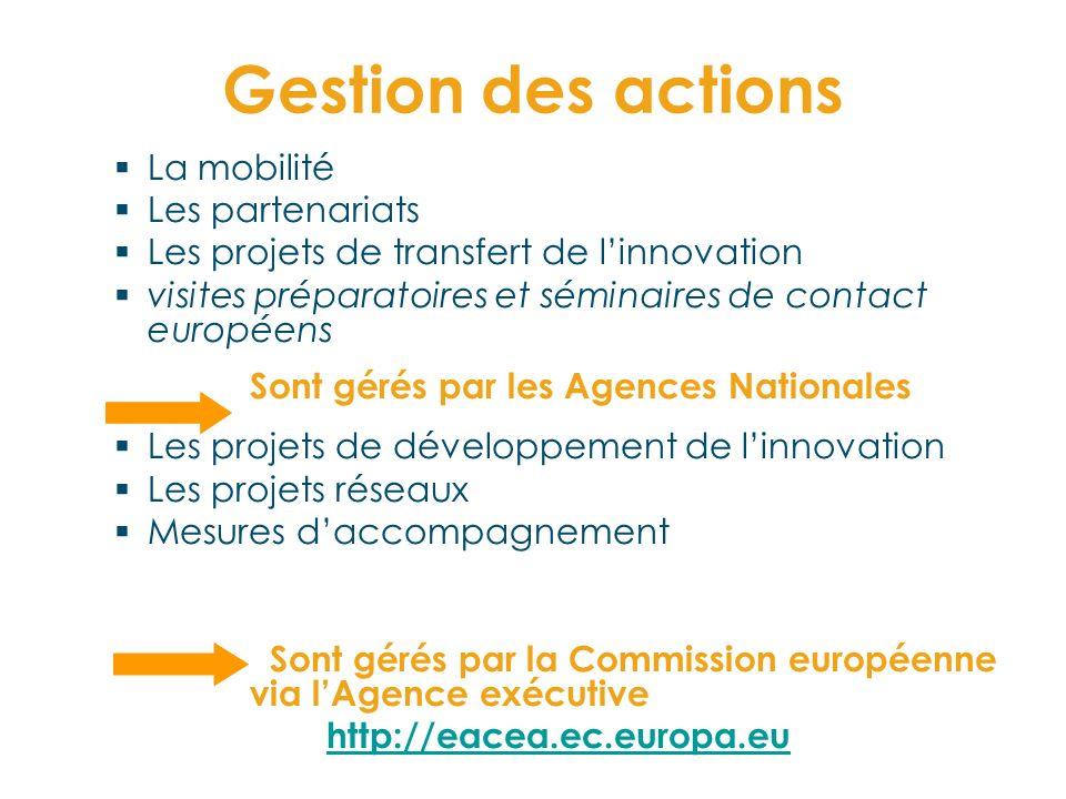 Gestion des actions La mobilité Les partenariats Les projets de transfert de linnovation visites préparatoires et séminaires de contact européens Sont