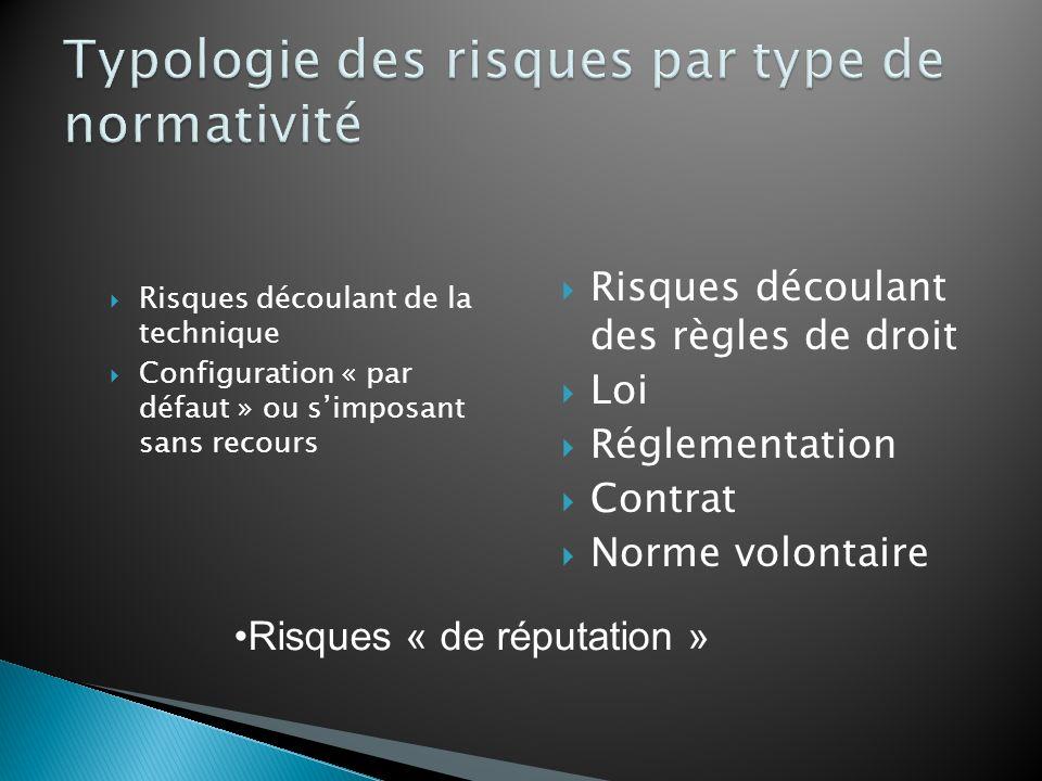 Risques découlant de la technique Configuration « par défaut » ou simposant sans recours Risques découlant des règles de droit Loi Réglementation Contrat Norme volontaire Risques « de réputation »