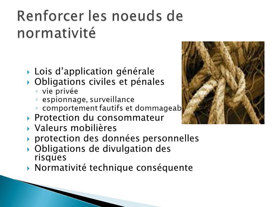 Lois dapplication générale Obligations civiles et pénales vie privée espionnage, surveillance comportement fautifs et dommageables Protection du conso