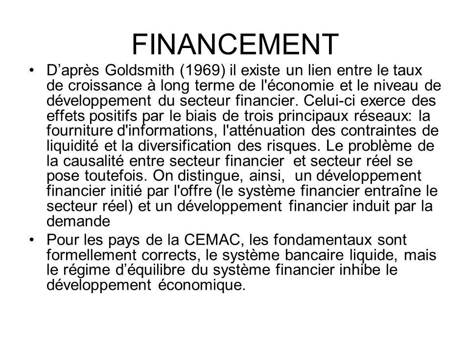 FINANCEMENT Daprès Goldsmith (1969) il existe un lien entre le taux de croissance à long terme de l'économie et le niveau de développement du secteur