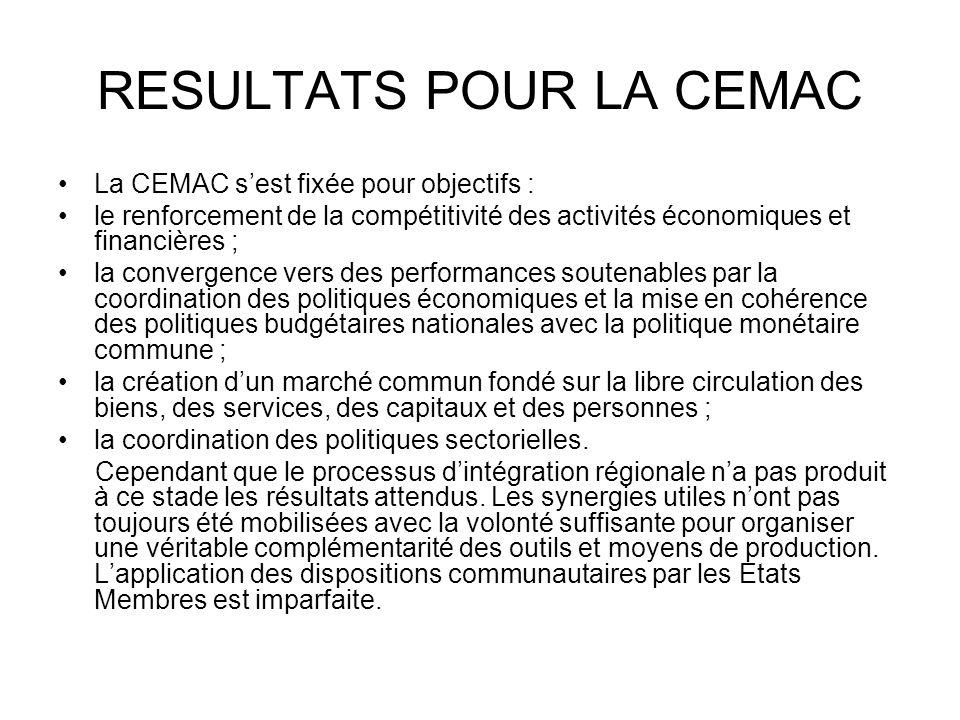 RESULTATS POUR LA CEMAC La CEMAC sest fixée pour objectifs : le renforcement de la compétitivité des activités économiques et financières ; la converg