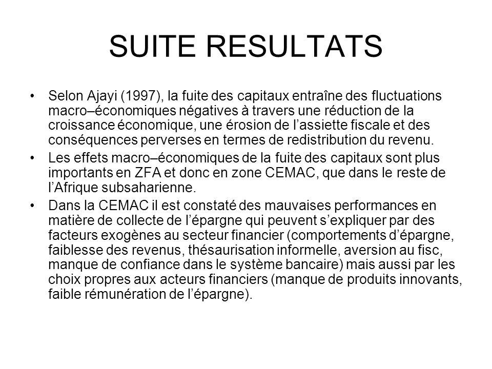 SUITE RESULTATS Selon Ajayi (1997), la fuite des capitaux entraîne des fluctuations macro–économiques négatives à travers une réduction de la croissan
