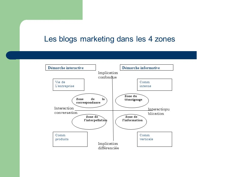Les blogs marketing dans les 4 zones Implication confondue Implication différenciée Interaction conversation Interactiopu blication Zone de la corresp