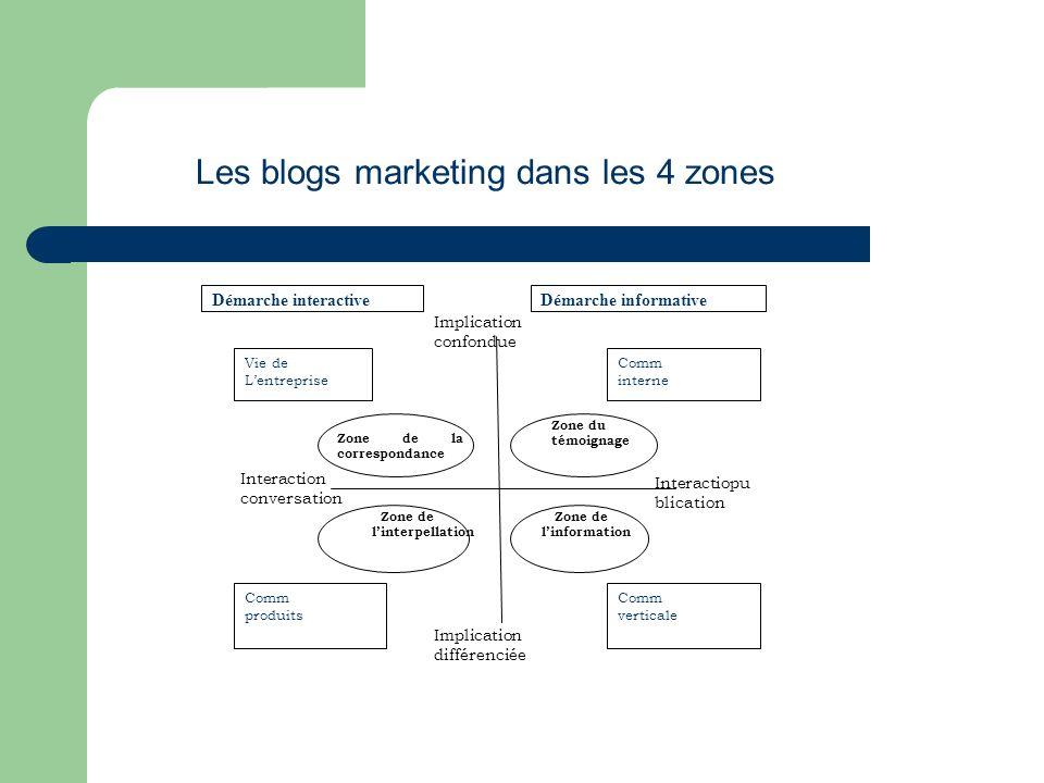 Exemple : le blog dun dirigeant Ce thème prends : – la forme dun blog de dirigeant, racontant lhistoire de son entreprise aux journalistes, salariés, (zone de la correspondance).