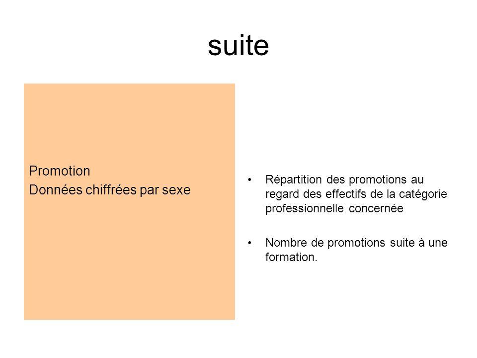 suite Promotion Données chiffrées par sexe Répartition des promotions au regard des effectifs de la catégorie professionnelle concernée Nombre de promotions suite à une formation.