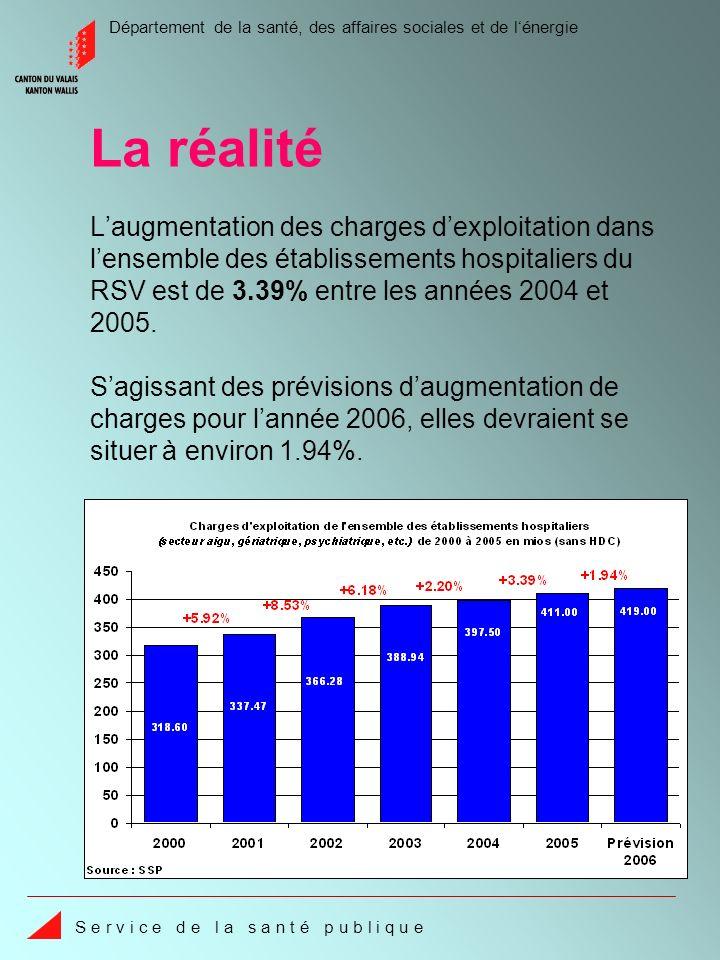 Département de la santé, des affaires sociales et de lénergie S e r v i c e d e l a s a n t é p u b l i q u e Les augmentations 2005 pour lambulatoire hospitalier (+41.8%), pour le stationnaire hospitalier (+18.9%), ainsi que pour les EMS (+37.1%) sont totalement erronées et ne correspondent pas à la réalité.