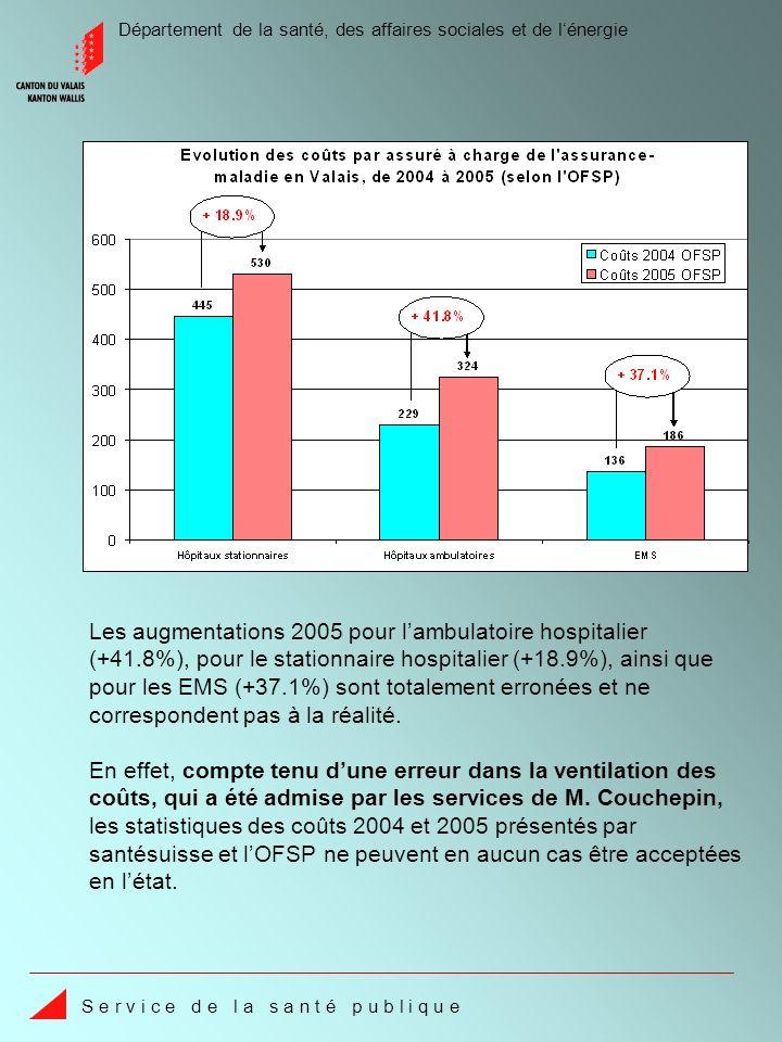 Département de la santé, des affaires sociales et de lénergie S e r v i c e d e l a s a n t é p u b l i q u e Selon lOFSP, laugmentation des coûts de lambulatoire hospitalier est de 41.8%, alors quen moyenne suisse elle se situe à 25.6%.