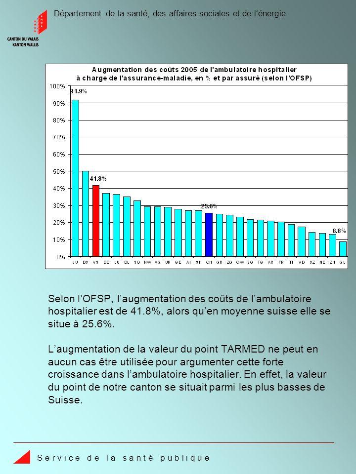 Département de la santé, des affaires sociales et de lénergie S e r v i c e d e l a s a n t é p u b l i q u e En comparaison intercantonale, le coût par assuré de lambulatoire hospitalier reste parmi les plus bas de Suisse.