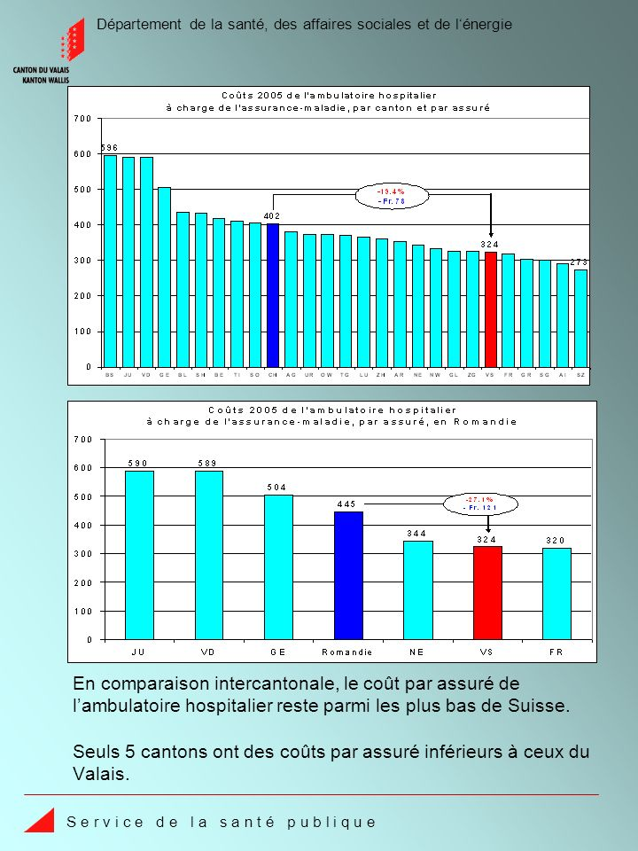 Département de la santé, des affaires sociales et de lénergie S e r v i c e d e l a s a n t é p u b l i q u e Selon lOFSP, laugmentation cantonale des coûts du stationnaire hospitalier de 18.9% est la plus élevée, alors quen moyenne suisse elle se situe à seulement 4.8%.