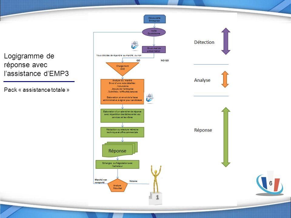 6 Logigramme de réponse avec lassistance dEMP3 Pack « assistance totale »