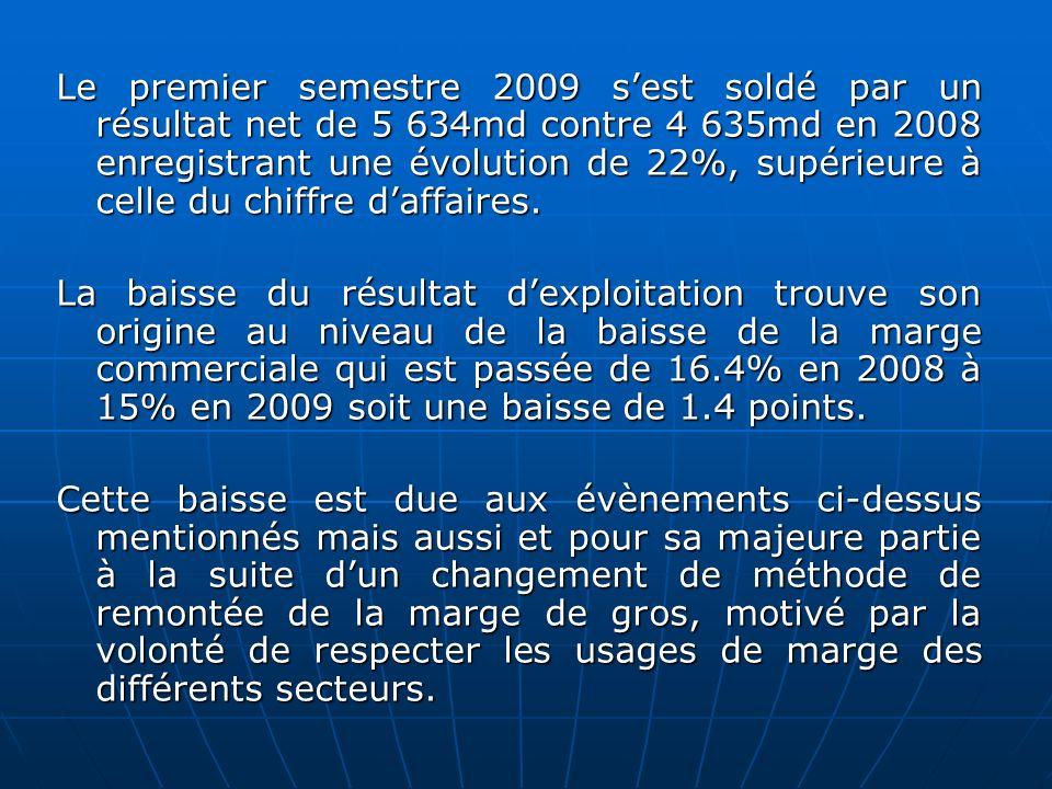 Le premier semestre 2009 sest soldé par un résultat net de 5 634md contre 4 635md en 2008 enregistrant une évolution de 22%, supérieure à celle du chiffre daffaires.