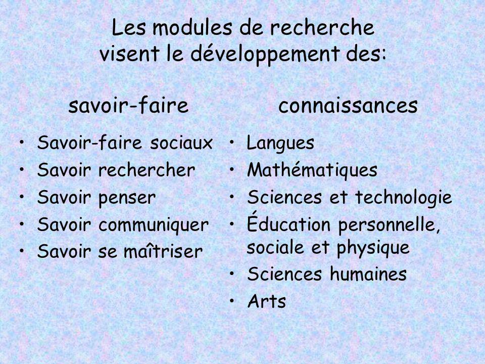 Les modules de recherche visent le développement des: savoir-faire connaissances Savoir-faire sociaux Savoir rechercher Savoir penser Savoir communiqu