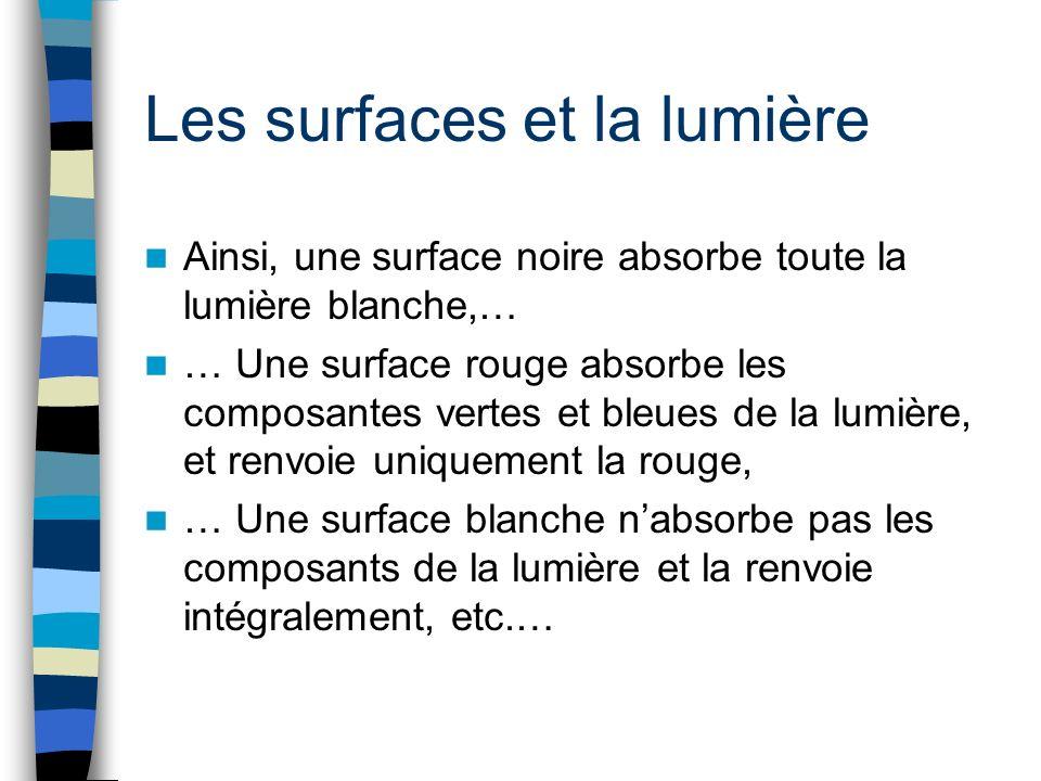 Les surfaces et la lumière Ainsi, une surface noire absorbe toute la lumière blanche,… … Une surface rouge absorbe les composantes vertes et bleues de