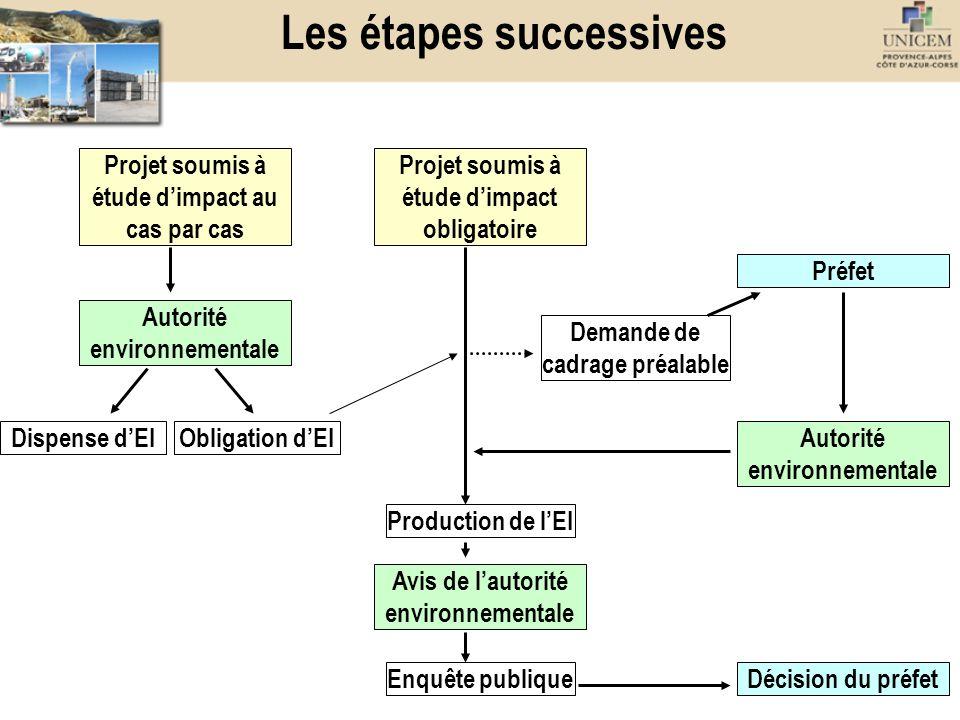 Les étapes successives Projet soumis à étude dimpact au cas par cas Projet soumis à étude dimpact obligatoire Dispense dEIObligation dEI Production de