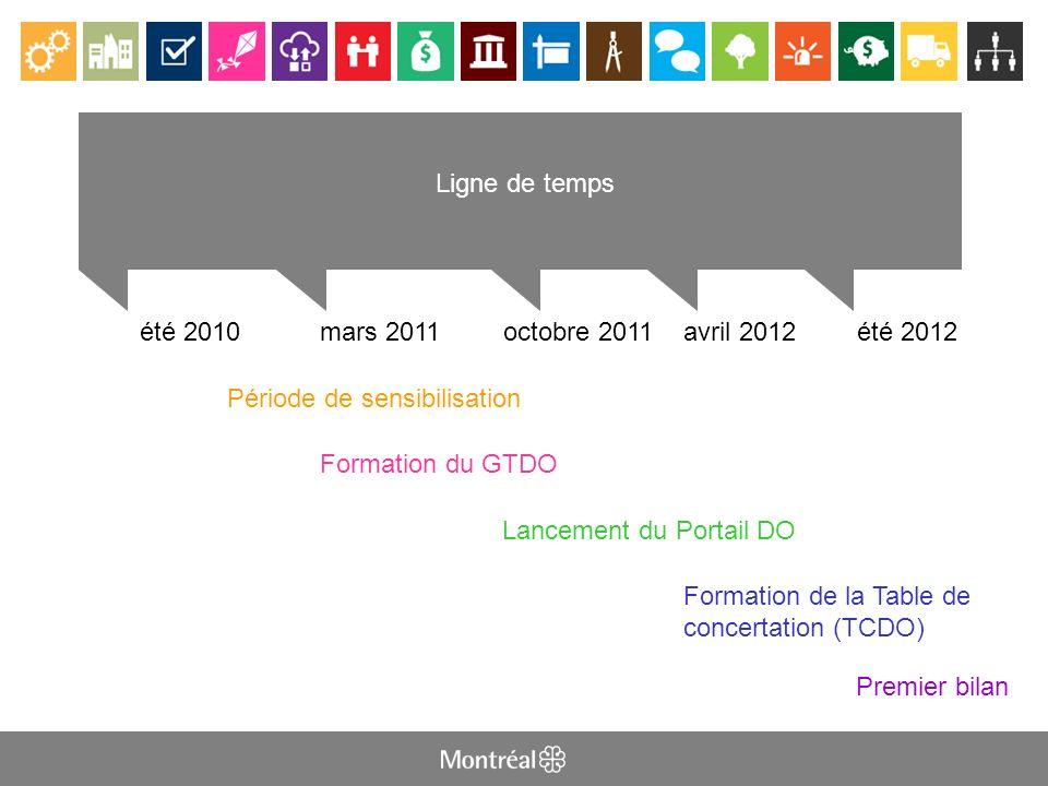 LIGNE DE TEMPS été 2010mars 2011 Ligne de temps octobre 2011avril 2012été 2012 Période de sensibilisation Formation du GTDO Lancement du Portail DO Formation de la Table de concertation (TCDO) Premier bilan