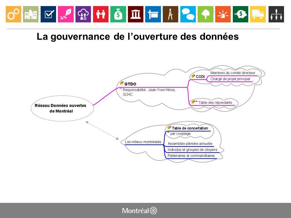 LA VILLE DE MONTRÉAL OUVRE SON CAPITAL NUMÉRIQUE La gouvernance de louverture des données
