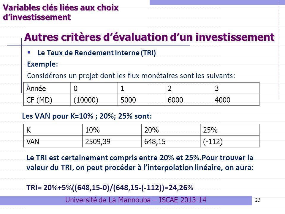 23 Autres critères dévaluation dun investissement Université de La Mannouba – ISCAE 2013-14 Le Taux de Rendement Interne (TRI) Exemple: Considérons un projet dont les flux monétaires sont les suivants: l Année0123 CF (MD)(10000)500060004000 Les VAN pour K=10% ; 20%; 25% sont: K10%20%25% VAN2509,39648,15(-112) Le TRI est certainement compris entre 20% et 25%.Pour trouver la valeur du TRI, on peut procéder à linterpolation linéaire, on aura: TRI= 20%+5%((648,15-0)/(648,15-(-112))=24,26% Variables clés liées aux choix dinvestissement