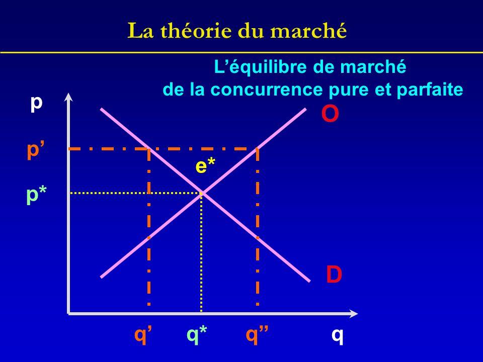 La théorie du marché p q O D q* p* e* p qq Léquilibre de marché de la concurrence pure et parfaite