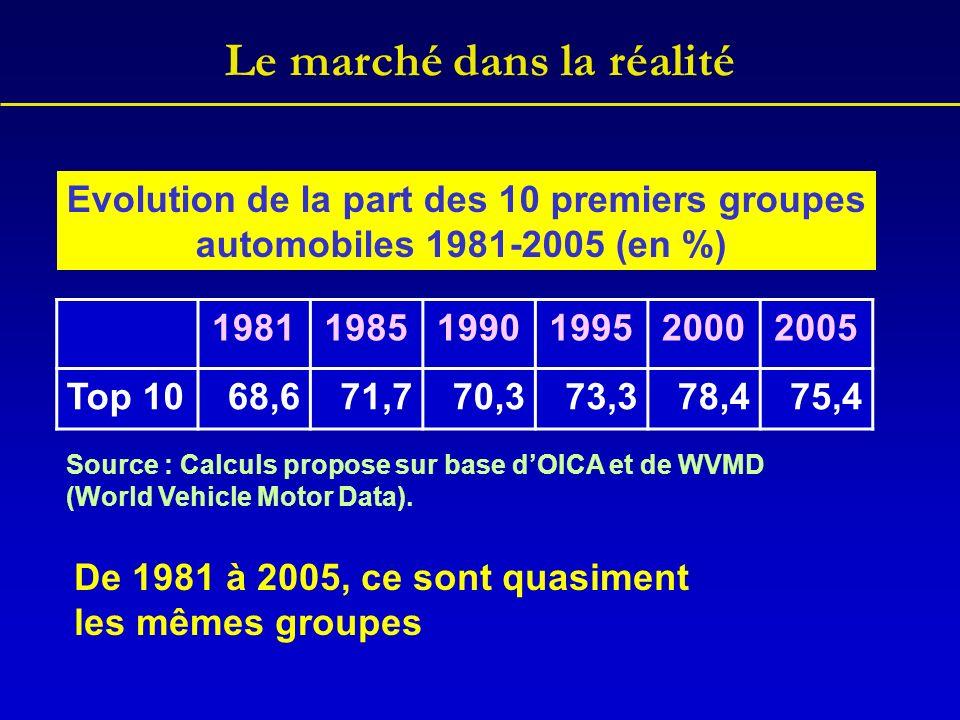 Le marché dans la réalité 198119851990199520002005 Top 1068,671,770,373,378,475,4 Evolution de la part des 10 premiers groupes automobiles 1981-2005 (en %) Source : Calculs propose sur base dOICA et de WVMD (World Vehicle Motor Data).