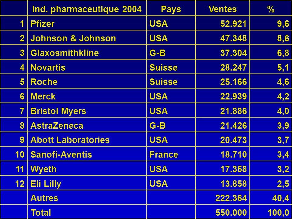Ind. pharmaceutique 2004PaysVentes% 1PfizerUSA52.9219,6 2Johnson & JohnsonUSA47.3488,6 3GlaxosmithklineG-B37.3046,8 4NovartisSuisse28.2475,1 5RocheSui