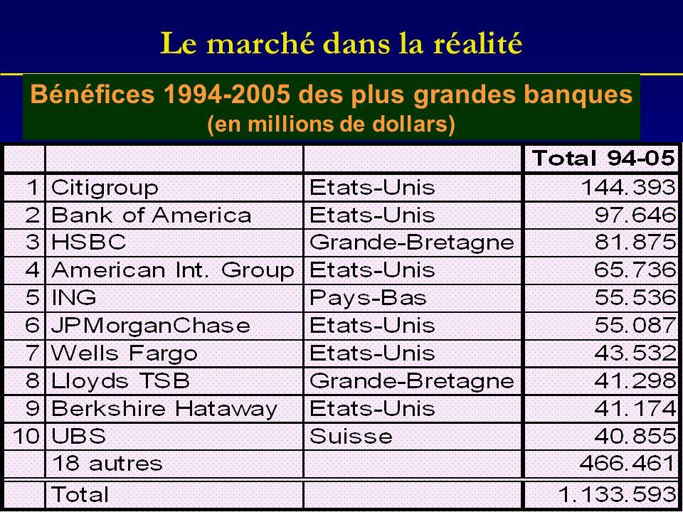 Le marché dans la réalité Bénéfices 1994-2005 des plus grandes banques (en millions de dollars)