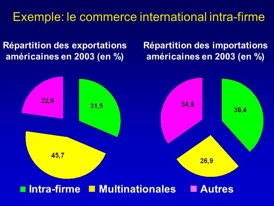 Répartition des exportations américaines en 2003 (en %) Répartition des importations américaines en 2003 (en %) Intra-firme Multinationales Autres Exemple: le commerce international intra-firme