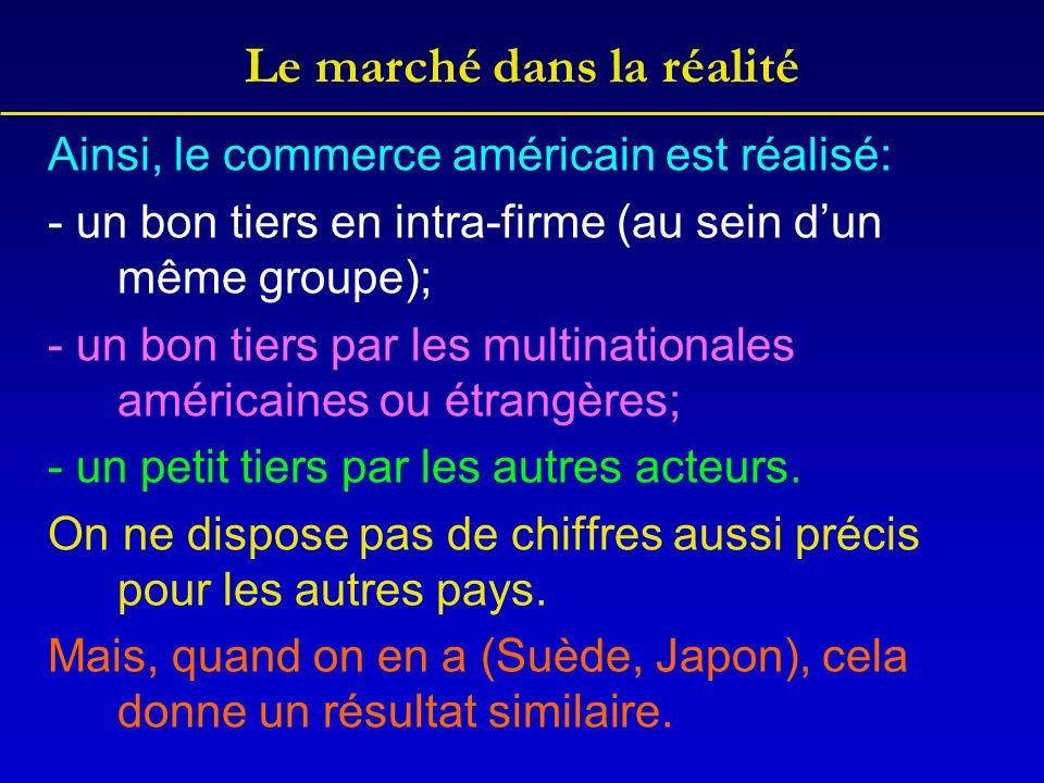 Le marché dans la réalité Ainsi, le commerce américain est réalisé: - un bon tiers en intra-firme (au sein dun même groupe); - un bon tiers par les multinationales américaines ou étrangères; - un petit tiers par les autres acteurs.