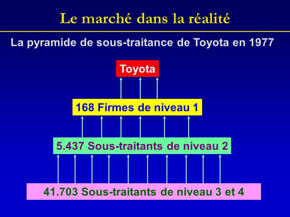 Le marché dans la réalité 41.703 Sous-traitants de niveau 3 et 4 5.437 Sous-traitants de niveau 2 168 Firmes de niveau 1 Toyota La pyramide de sous-traitance de Toyota en 1977