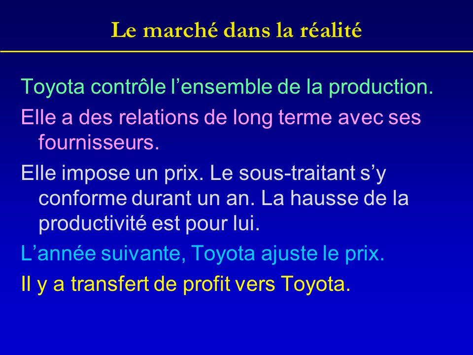 Le marché dans la réalité Toyota contrôle lensemble de la production.