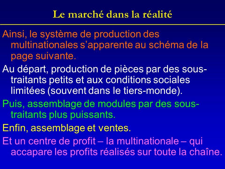 Le marché dans la réalité Ainsi, le système de production des multinationales sapparente au schéma de la page suivante.
