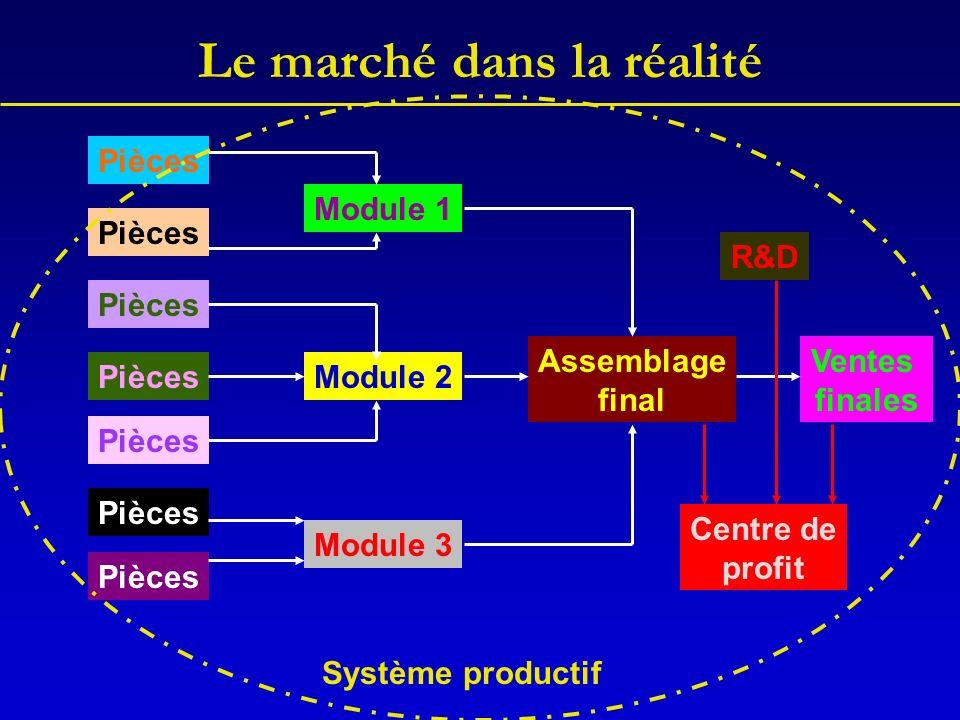 Le marché dans la réalité Ventes finales Assemblage final Module 1 Module 2 Module 3 Pièces Centre de profit Système productif R&D