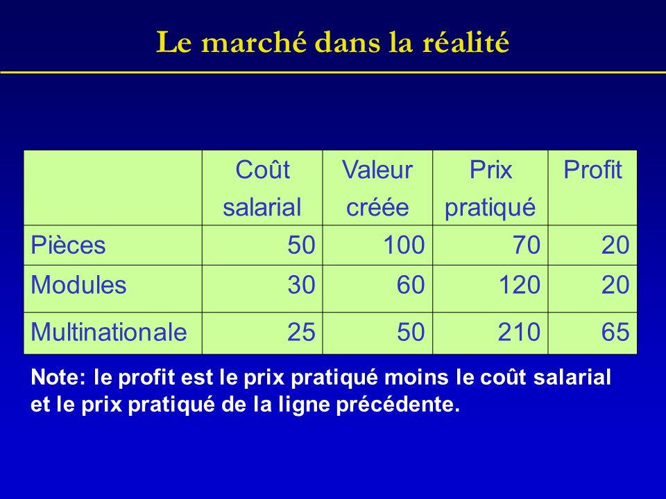 Le marché dans la réalité Coût salarial Valeur créée Prix pratiqué Profit Pièces501007020 Modules306012020 Multinationale255021065 Note: le profit est le prix pratiqué moins le coût salarial et le prix pratiqué de la ligne précédente.