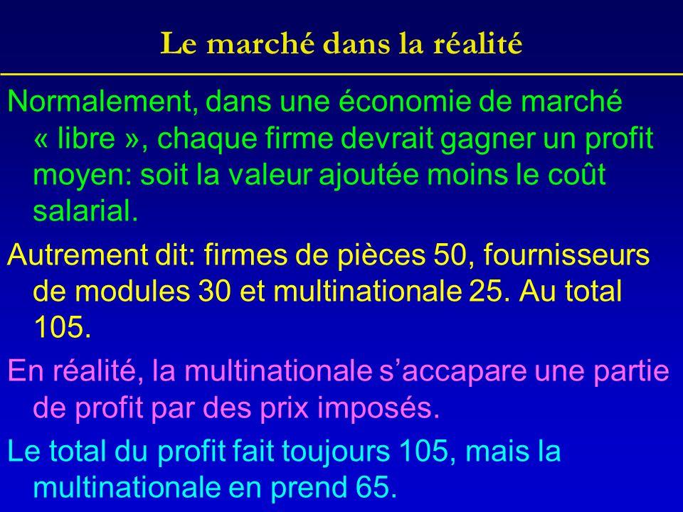 Le marché dans la réalité Normalement, dans une économie de marché « libre », chaque firme devrait gagner un profit moyen: soit la valeur ajoutée moins le coût salarial.