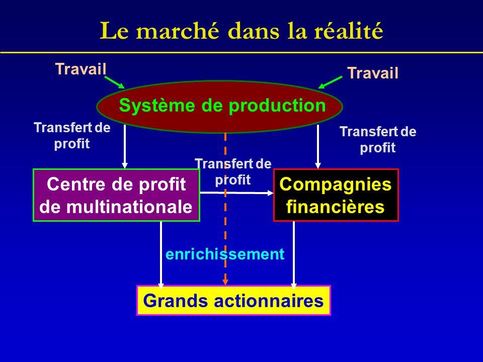 Le marché dans la réalité Système de production Centre de profit de multinationale Compagnies financières Grands actionnaires Transfert de profit Transfert de profit Transfert de profit enrichissement Travail